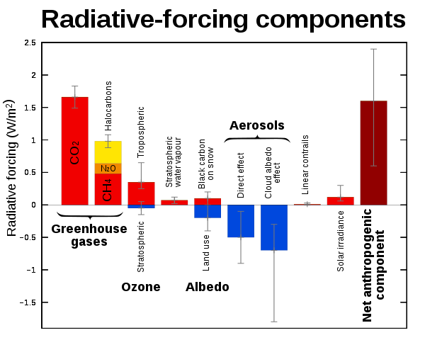 Forçages radiatifs influençant les températures moyennes terrestres