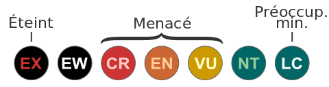 Catégories UICN