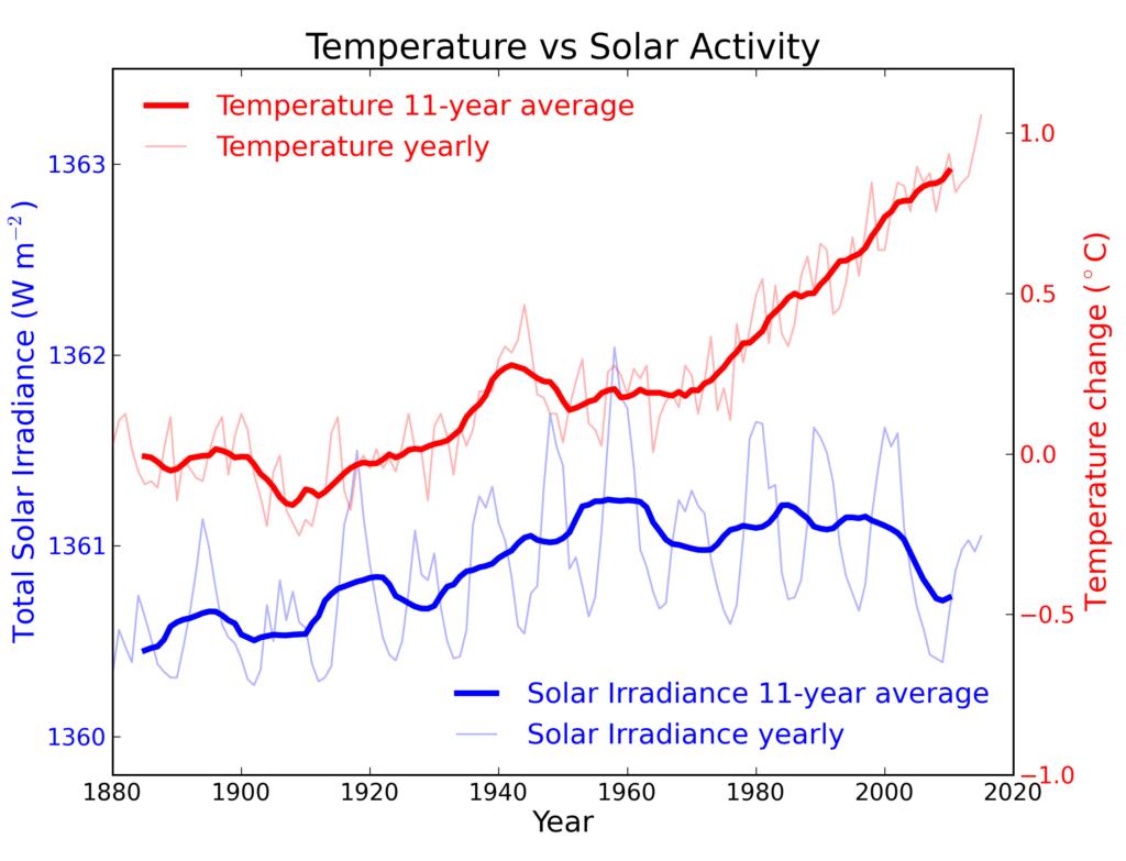 Comparaison entre activité solaire et variations de températures terrestres.