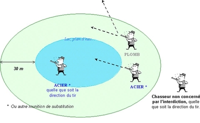 Chasse plomb zone humide