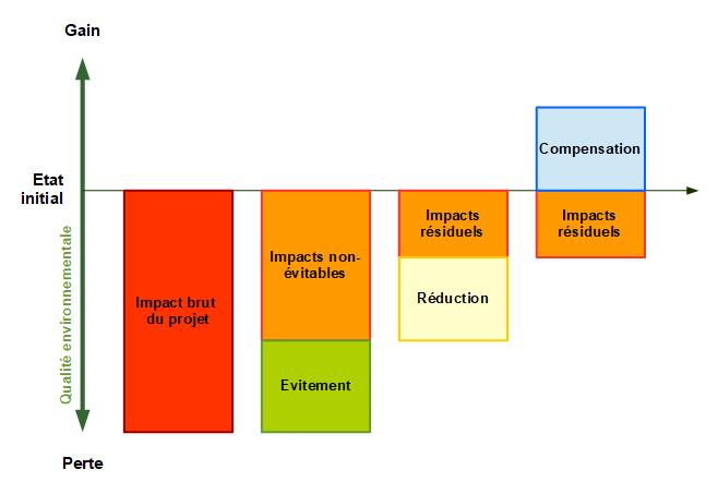 Bilan écologique de la séquence ERC
