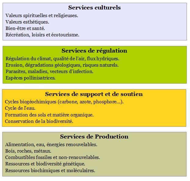 services écosystémiques