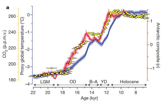 Graphique : température moyenne à la surface du globe (bleu), températures antarctiques (rouge) et concentration atmosphérique en CO2 (points jaunes) au cours des milliers d'années